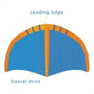 Wing foil bladders localization